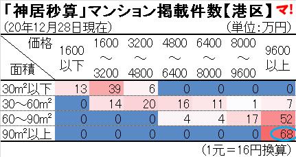 「神居秒算」マンション掲載件数【港区】