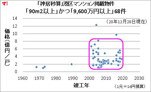 「神居秒算」港区マンション掲載物件 「90m2以上」かつ「9,600万円以上」68件