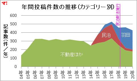 年間投稿件数の推移(カテゴリー別)