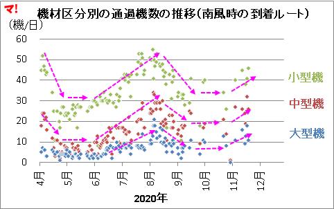 機材区分別の通過機数の推移(南風時の到着ルート)