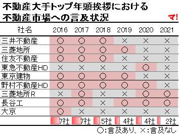 不動産大手トップ年頭挨拶における不動産市場への言及状況