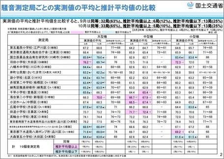 羽田空港新飛行経路に係る航空機騒音の測定結果