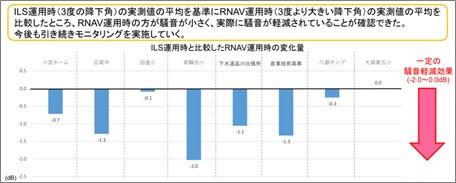 「羽田空港新飛行経路に係る航空機騒音の測定結果」P3