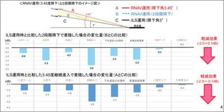3.45度継続降下機と2段階降下機の比較について