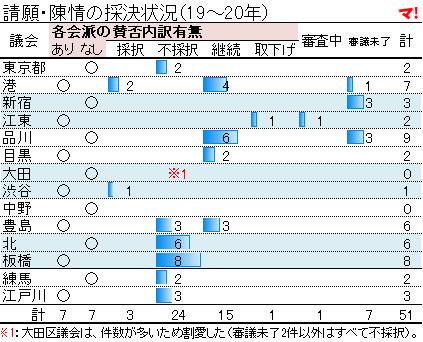 請願・陳情の採決状況(19~20年)