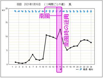 羽田(1月16日)の気象状況