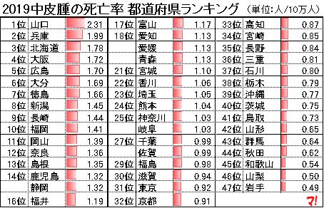 2019中皮腫の死亡率 都道府県ランキング