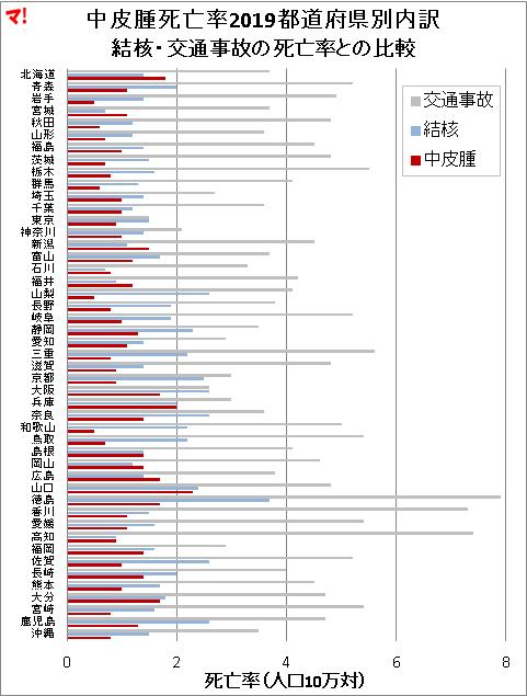 中皮腫死亡率2019都道府県別内訳 結核・交通事故の死亡率との比較