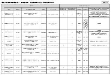 電話や情報通信機器を用いて診療を実施する医療機関の一覧(都道府県集計用)