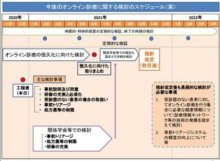 今後のオンライン診療に関する検討のスケジュール