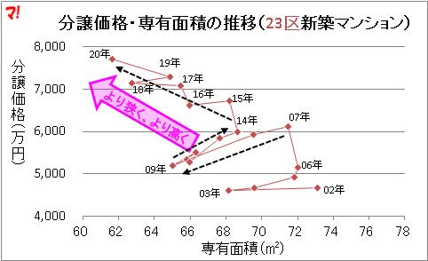 分譲価格・専有面積の推移(23区新築マンション)
