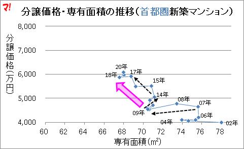 分譲価格・専有面積の推移(首都圏新築マンション)