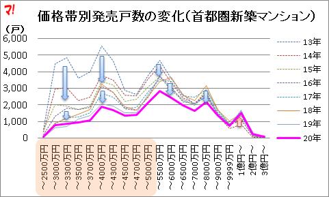 価格帯別発売戸数の変化(首都圏新築マンション)