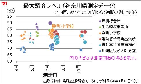 最大騒音レベル(神奈川県測定データ)