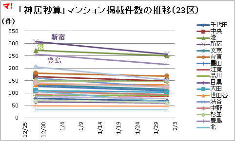 「神居秒算」マンション掲載件数の推移(23区)