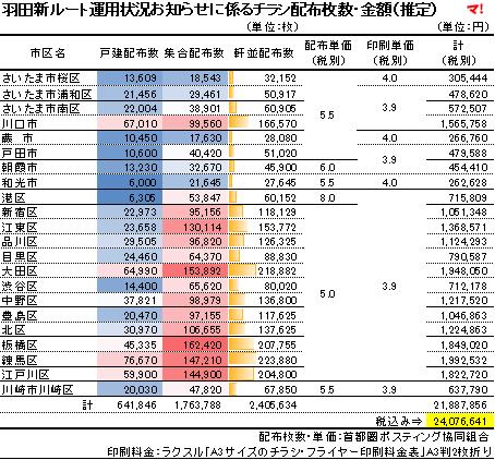 羽田新ルート運用状況お知らせに係るチラシ配布枚数・金額(推定)