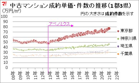 中古マンション成約単価・件数の推移(1都3県)