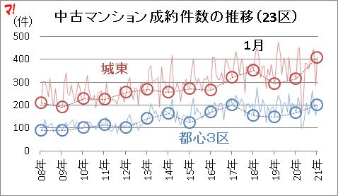 中古マンション成約件数の推移(23区)