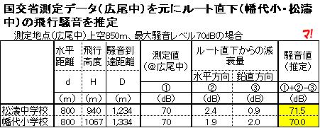 国交省測定データ(広尾中)を元にルート直下(幡代小・松濤中)の飛行騒音を推定
