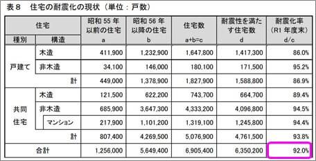 表8 住宅の耐震化の現状