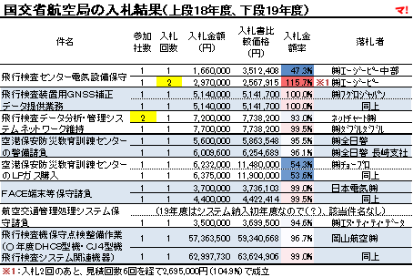 国交省航空局の入札結果(上段18年度、下段19年度)
