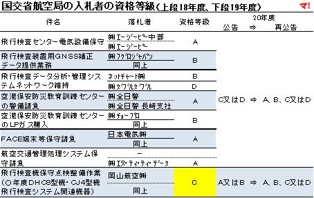 国交省航空局の入札者の資格等級(上段18年度、下段19年度)