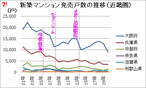 新築マンション発売戸数の推移(近畿圏)