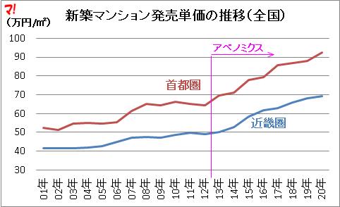 新築マンション発売単価の推移(全国)