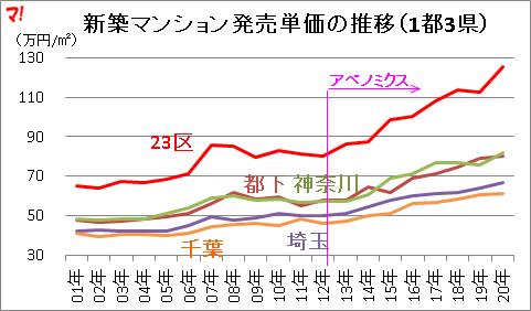 新築マンション発売単価の推移(1都3県)