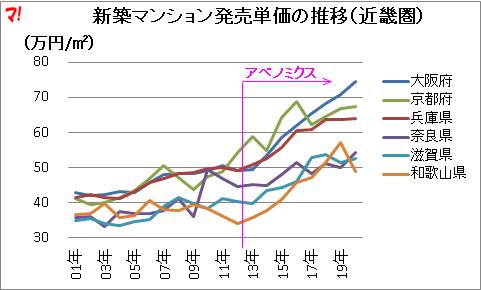 新築マンション発売単価の推移(近畿圏)