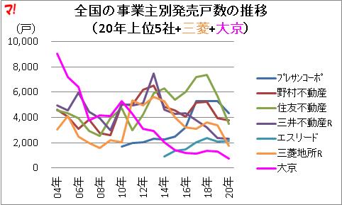 全国の事業主別発売戸数の推移 (20年上位5社+三菱+大京)