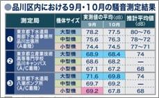 9月・10月の騒音測定結果