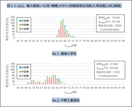 測定地点・機種別のグラフ
