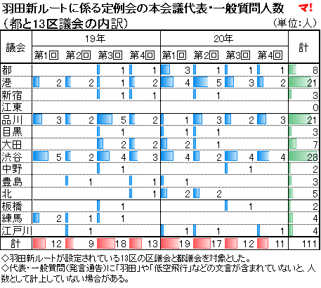 羽田新ルートに係る定例会の本会議代表・一般質問人数