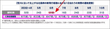 「C滑走路離陸」欄の平均便数の推移