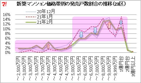 新築マンション価格帯別の発売戸数割合の推移(23区)