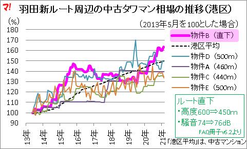 羽田新ルート周辺の中古タワマン相場の推移(港区)