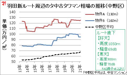 羽田新ルート周辺のタ中古タワマン相場の推移(中野区)