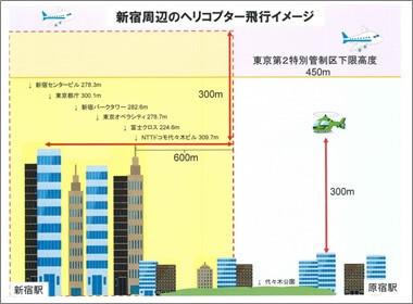 新宿周辺のヘリコプター飛行イメージ