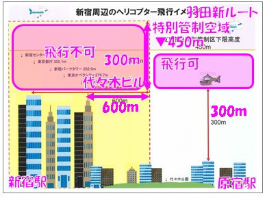 飛行空域の説明用断面図