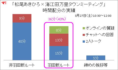 「松尾あきひろ×海江田万里タウンミーティング」 時間配分の実績