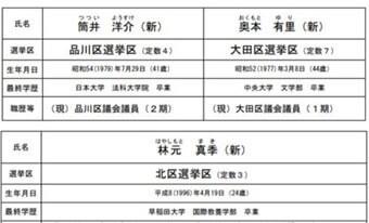 令和3年執行 東京都議会議員選挙 公認候補予定者(3次)