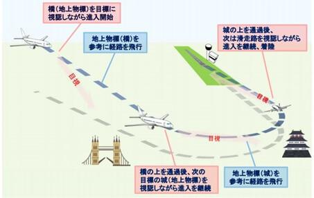 パイロットの目視による飛行経路