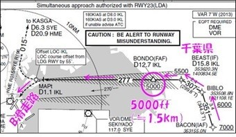 南風時に南側からB滑走路(RWY22)