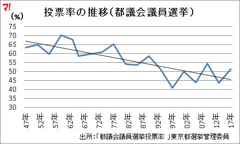 投票率の推移(都議会議員選挙 )
