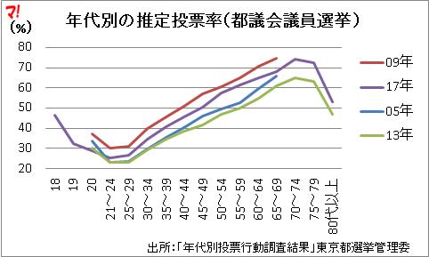 年代別の推定投票率(都議会議員選挙 )
