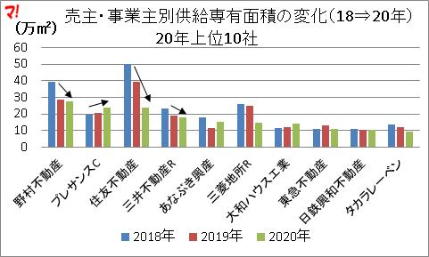 売主・事業主別供給専有面積の変化(18⇒20年)
