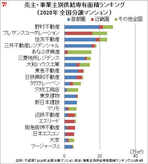 売主・事業主別供給専有面積ランキング (2020年 全国分譲マンション )