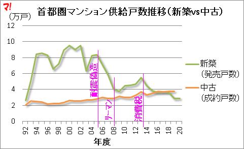 首都圏マンション供給戸数推移(新築vs中古)