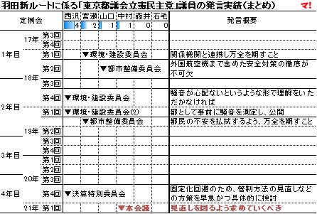 羽田新ルートに係る「東京都議会立憲民主党」議員の発言実績(まとめ)
